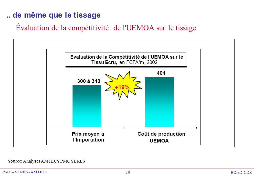 Evaluation de la Compétitivité de l UEMOA sur le