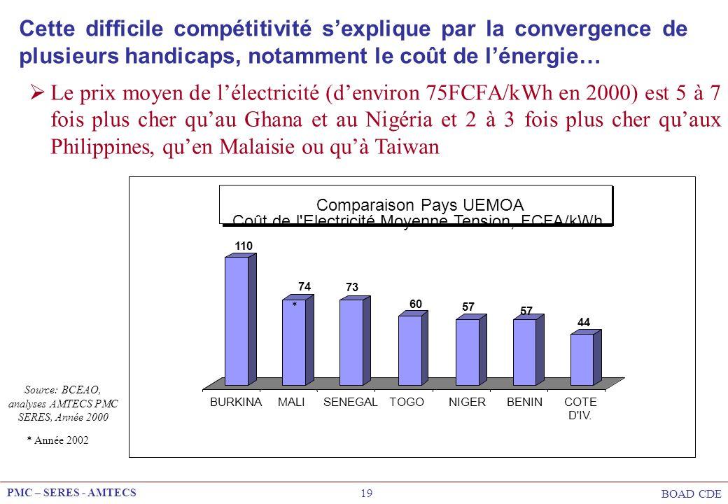 Cette difficile compétitivité s'explique par la convergence de plusieurs handicaps, notamment le coût de l'énergie…