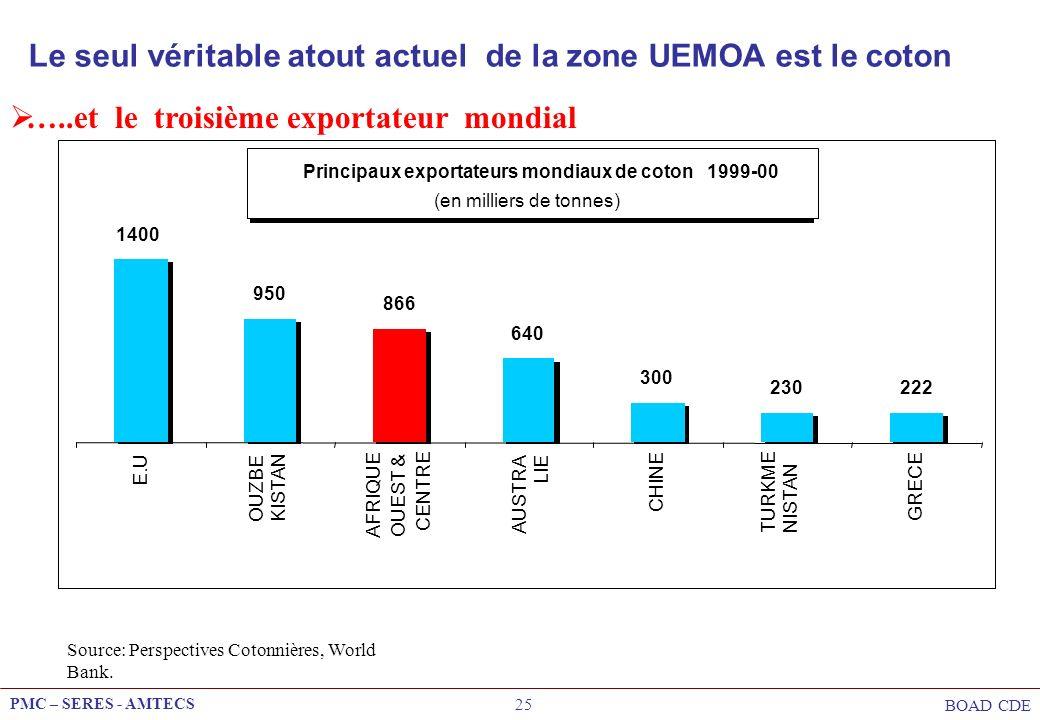 Principaux exportateurs mondiaux de coton 1999-00