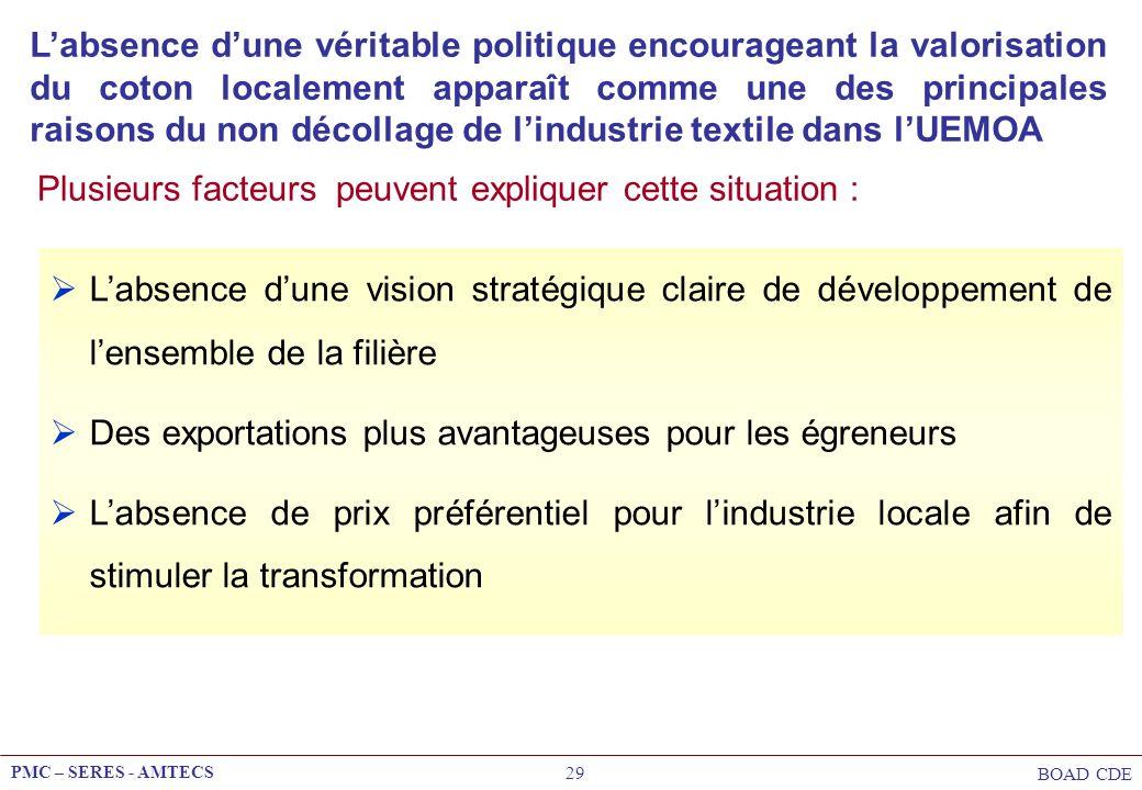 L'absence d'une véritable politique encourageant la valorisation du coton localement apparaît comme une des principales raisons du non décollage de l'industrie textile dans l'UEMOA