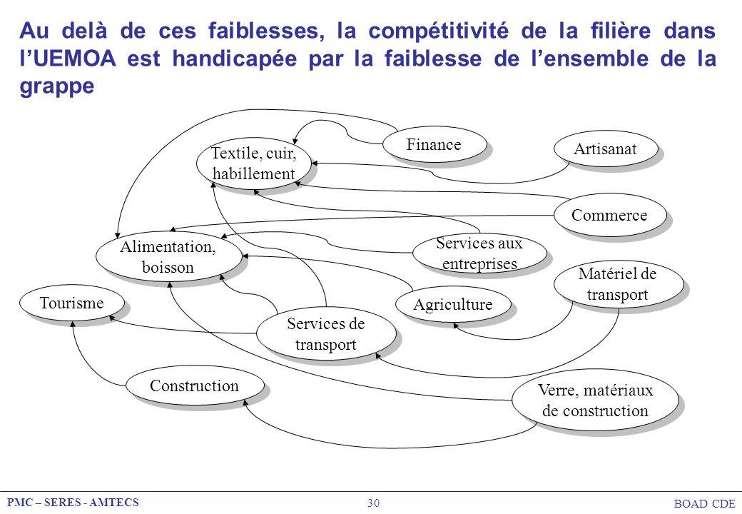Au delà de ces faiblesses, la compétitivité de la filière dans l'UEMOA est handicapée par la faiblesse de l'ensemble de la grappe