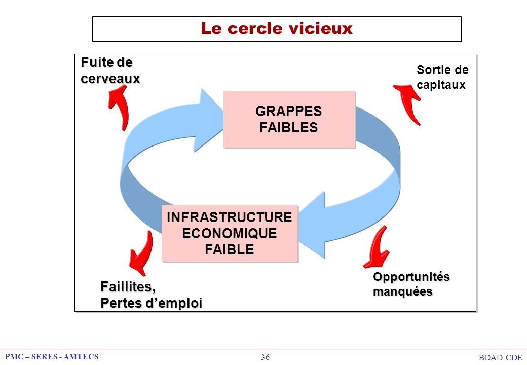 INFRASTRUCTURE ECONOMIQUE FAIBLE