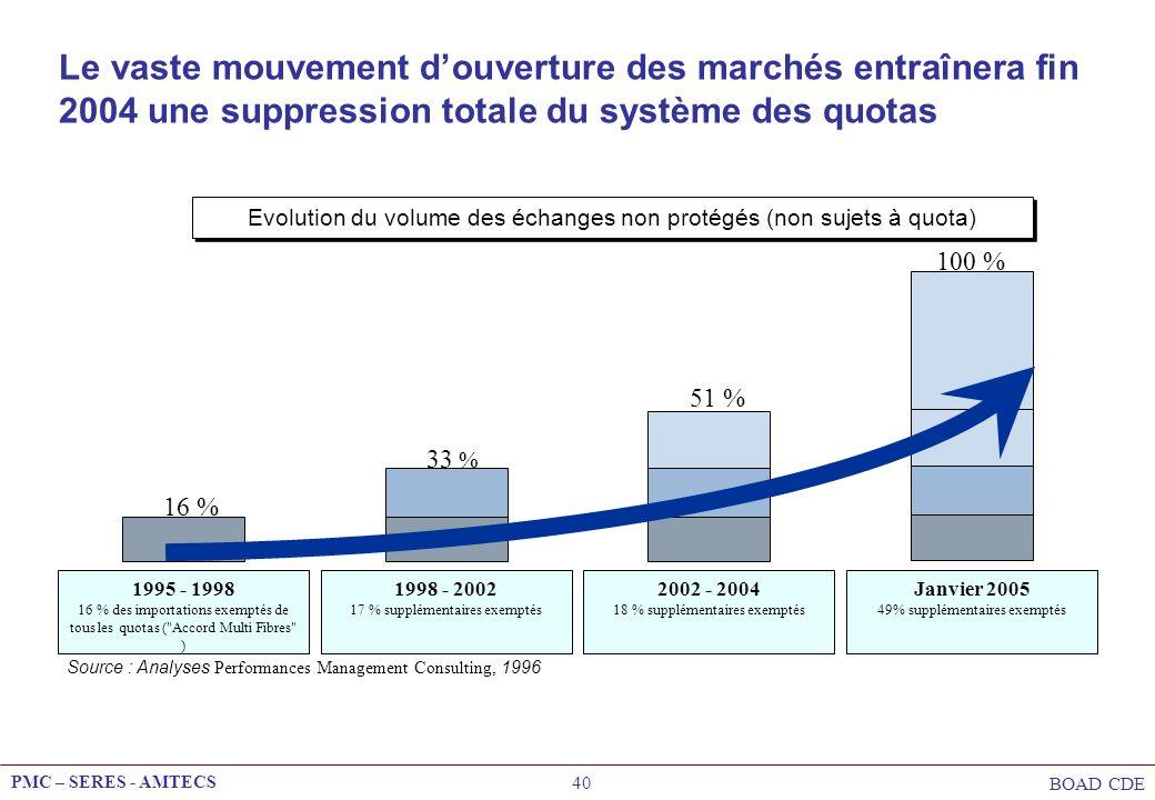 Le vaste mouvement d'ouverture des marchés entraînera fin 2004 une suppression totale du système des quotas
