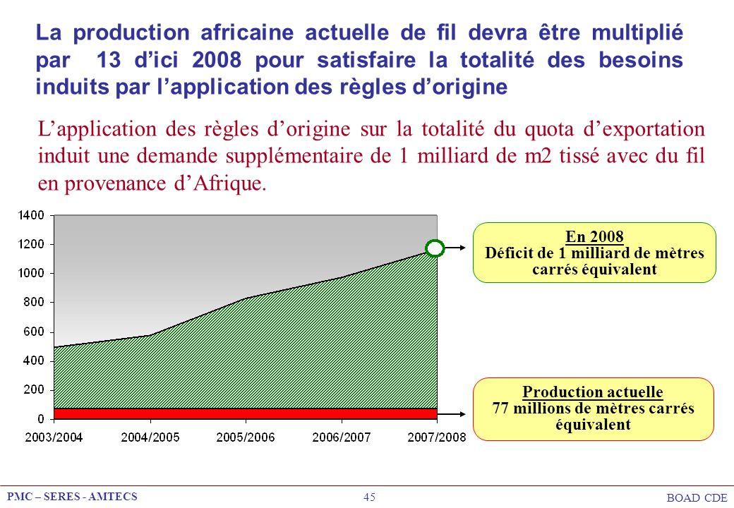 La production africaine actuelle de fil devra être multiplié par 13 d'ici 2008 pour satisfaire la totalité des besoins induits par l'application des règles d'origine