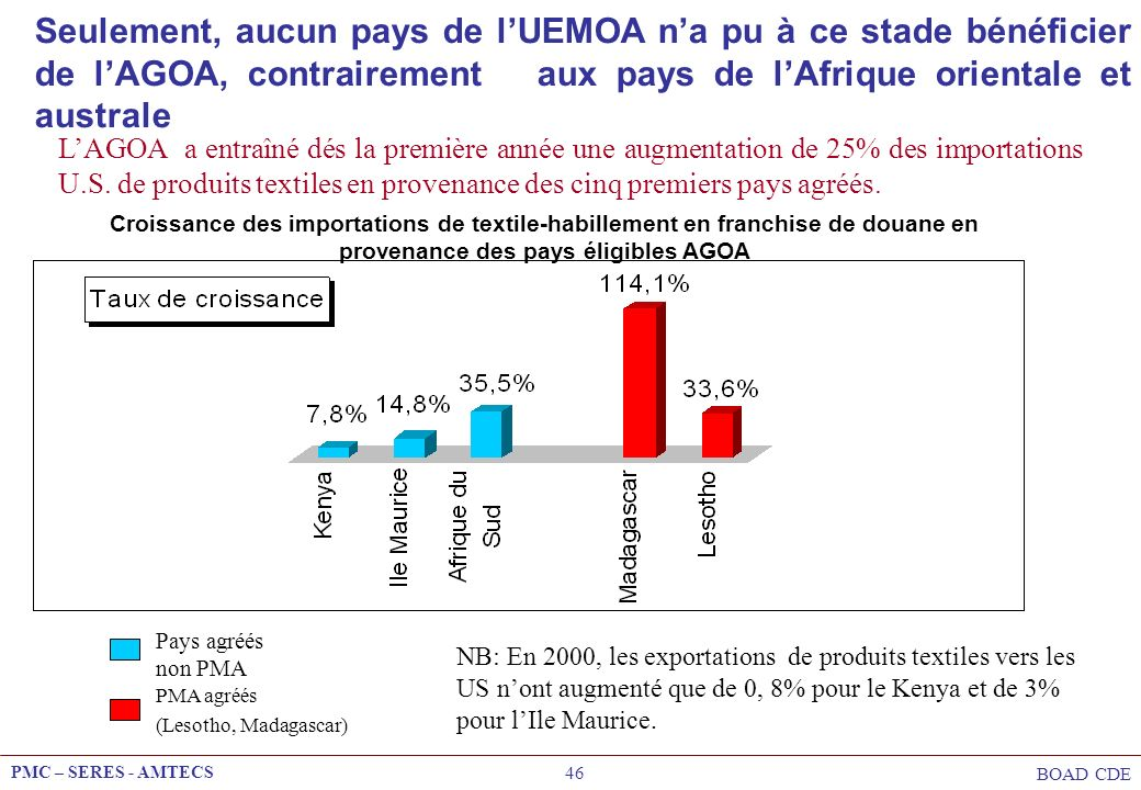Seulement, aucun pays de l'UEMOA n'a pu à ce stade bénéficier de l'AGOA, contrairement aux pays de l'Afrique orientale et australe