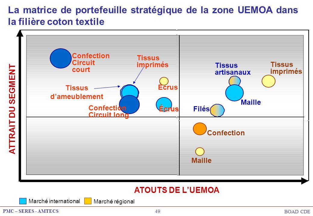 La matrice de portefeuille stratégique de la zone UEMOA dans la filière coton textile