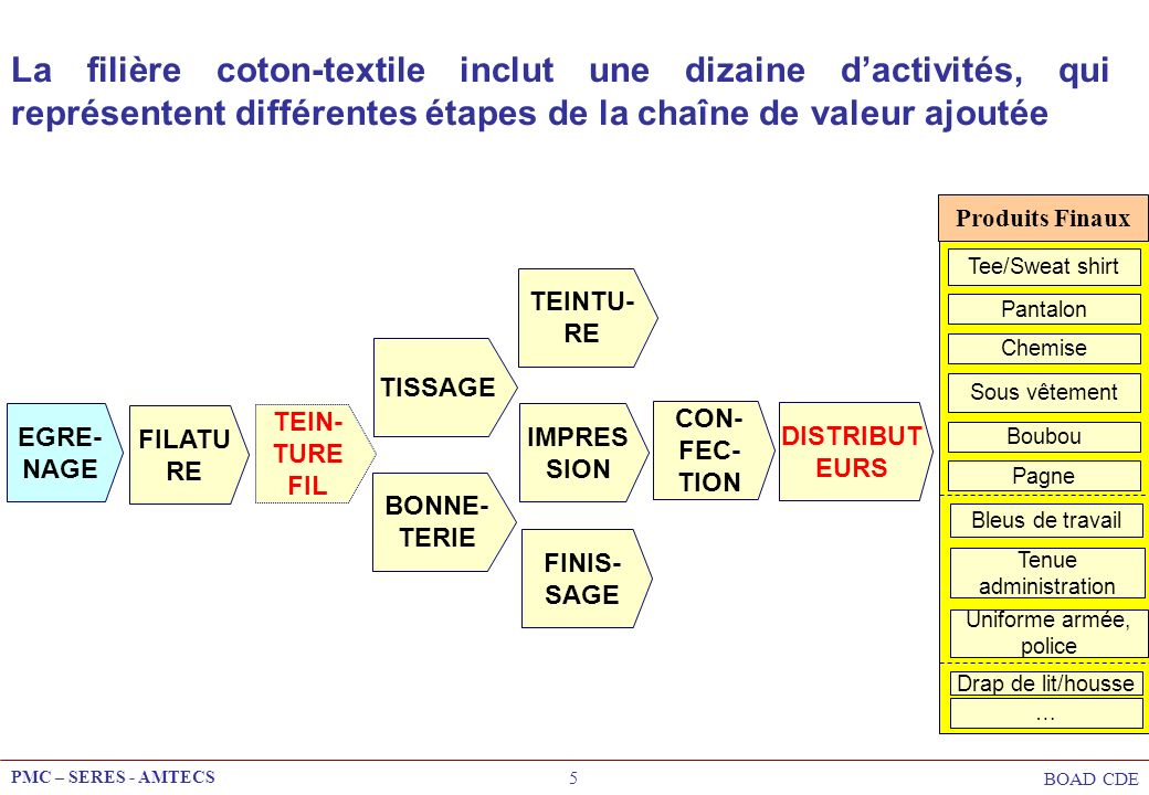 La filière coton-textile inclut une dizaine d'activités, qui représentent différentes étapes de la chaîne de valeur ajoutée