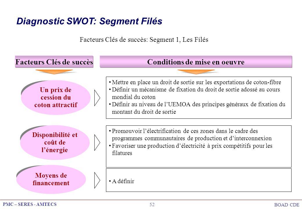 Diagnostic SWOT: Segment Filés