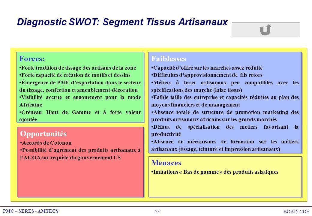 Diagnostic SWOT: Segment Tissus Artisanaux