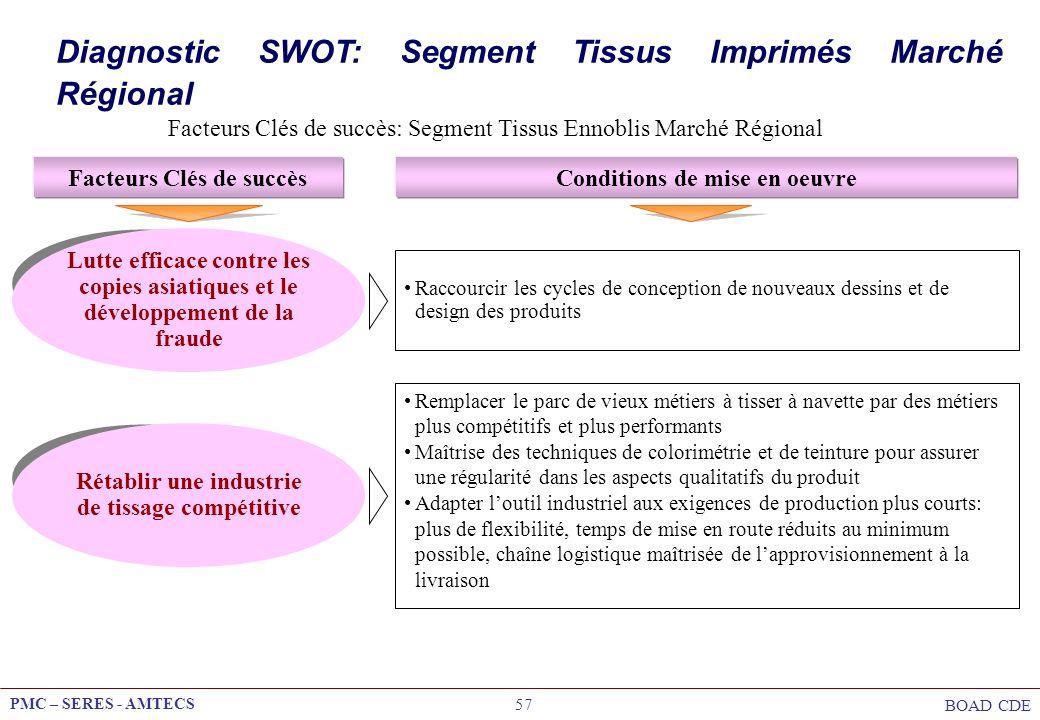 Diagnostic SWOT: Segment Tissus Imprimés Marché Régional
