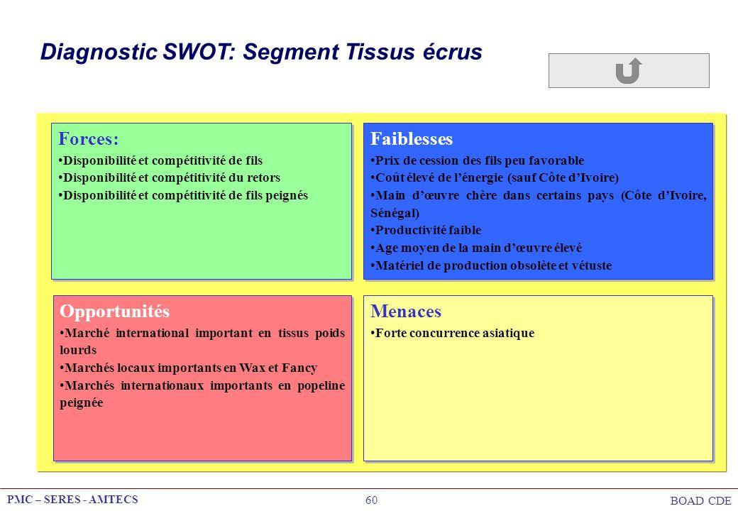 Diagnostic SWOT: Segment Tissus écrus
