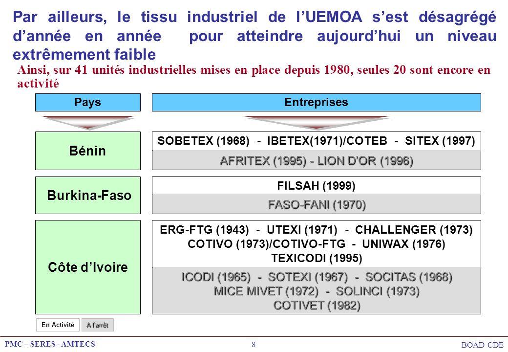 Par ailleurs, le tissu industriel de l'UEMOA s'est désagrégé d'année en année pour atteindre aujourd'hui un niveau extrêmement faible