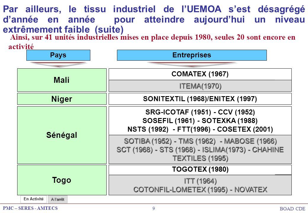 Par ailleurs, le tissu industriel de l'UEMOA s'est désagrégé d'année en année pour atteindre aujourd'hui un niveau extrêmement faible (suite)