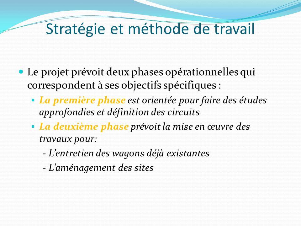 Stratégie et méthode de travail