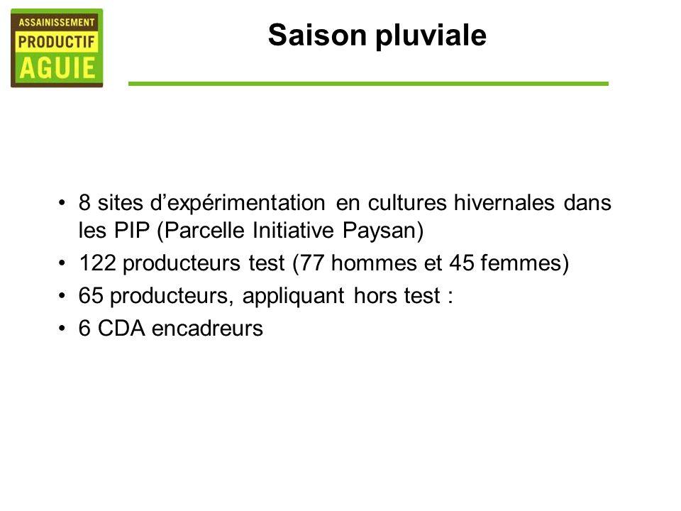 Saison pluviale 8 sites d'expérimentation en cultures hivernales dans les PIP (Parcelle Initiative Paysan)