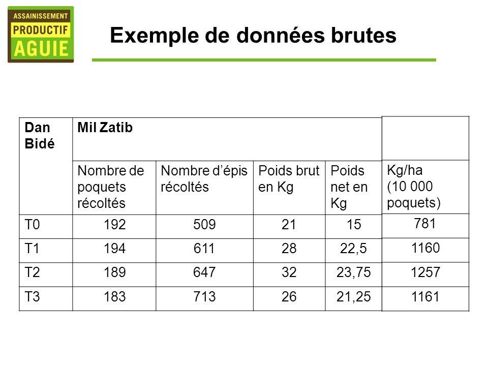Exemple de données brutes