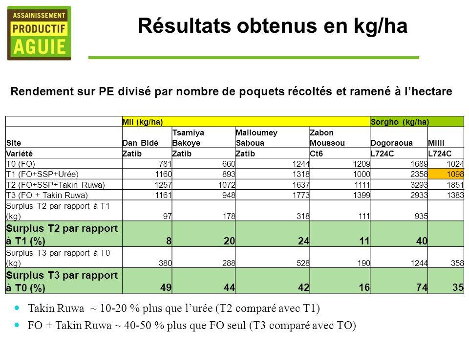Résultats obtenus en kg/ha