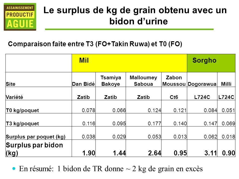 Le surplus de kg de grain obtenu avec un bidon d'urine