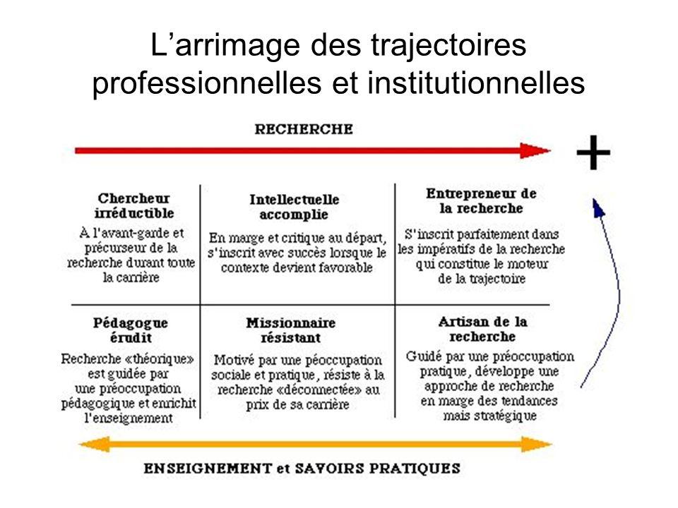 L'arrimage des trajectoires professionnelles et institutionnelles