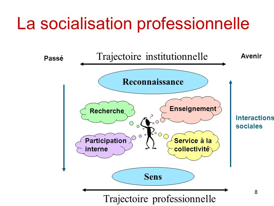 La socialisation professionnelle