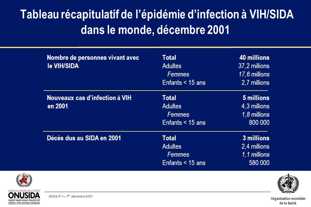 Tableau récapitulatif de l'épidémie d'infection à VIH/SIDA dans le monde, décembre 2001