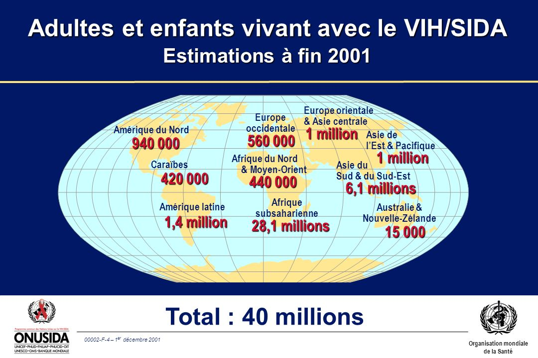 Adultes et enfants vivant avec le VIH/SIDA Estimations à fin 2001