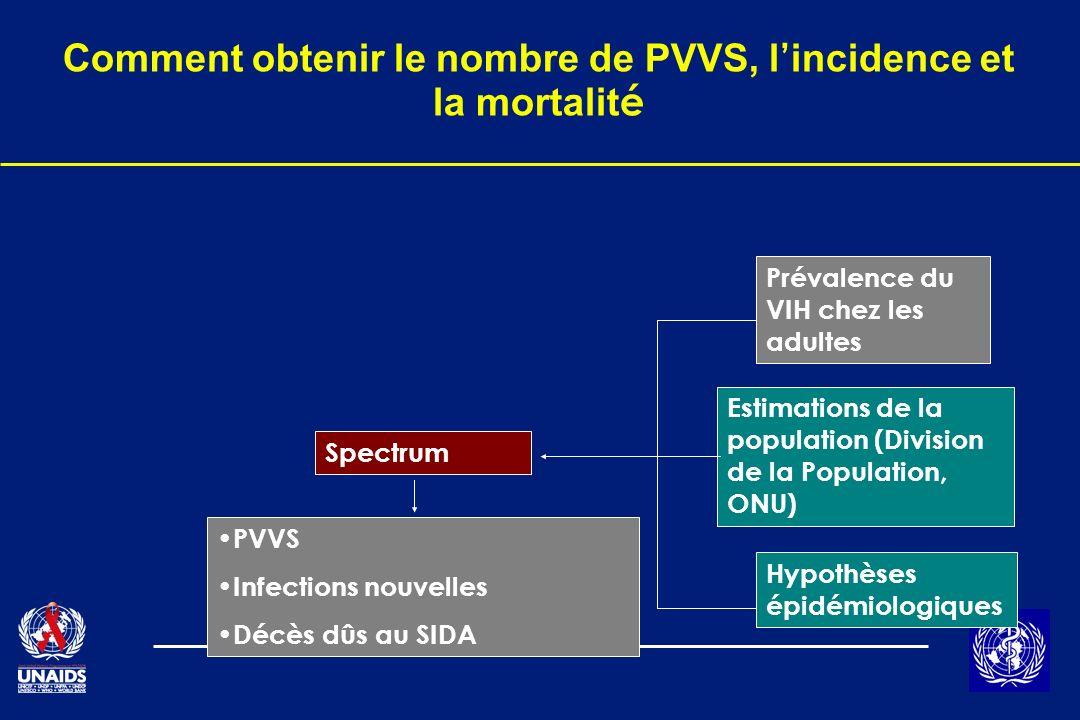 Comment obtenir le nombre de PVVS, l'incidence et la mortalité
