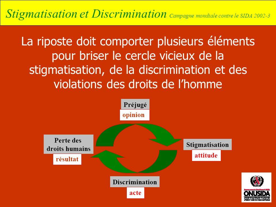 Perte des droits humains