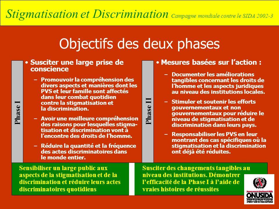 Objectifs des deux phases