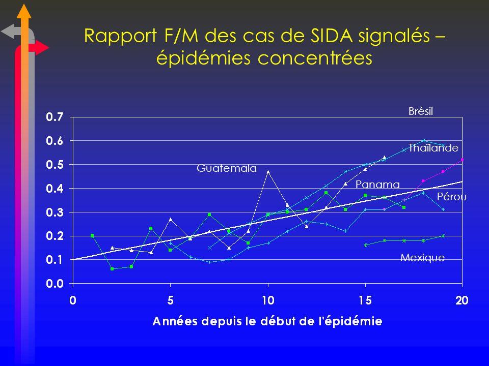 Rapport F/M des cas de SIDA signalés – épidémies concentrées