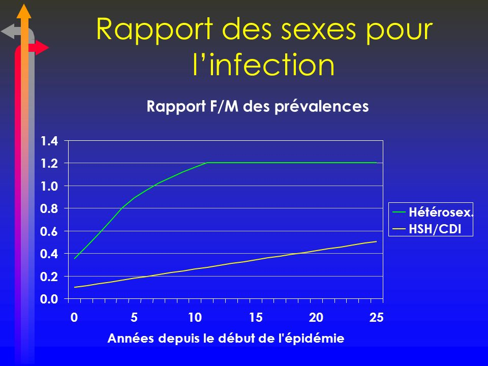 Rapport des sexes pour l'infection