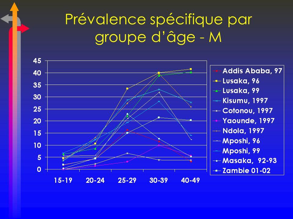 Prévalence spécifique par groupe d'âge - M