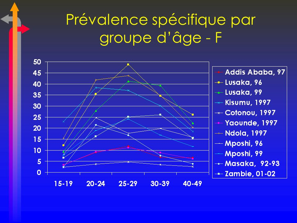 Prévalence spécifique par groupe d'âge - F