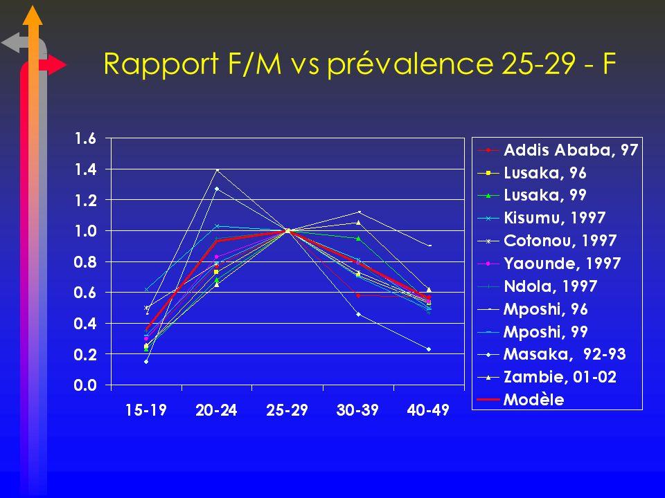 Rapport F/M vs prévalence 25-29 - F