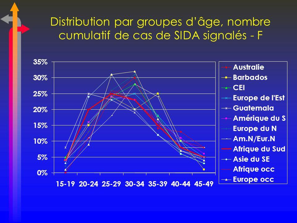 Distribution par groupes d'âge, nombre cumulatif de cas de SIDA signalés - F