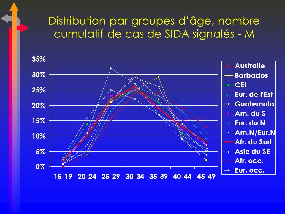 Distribution par groupes d'âge, nombre cumulatif de cas de SIDA signalés - M
