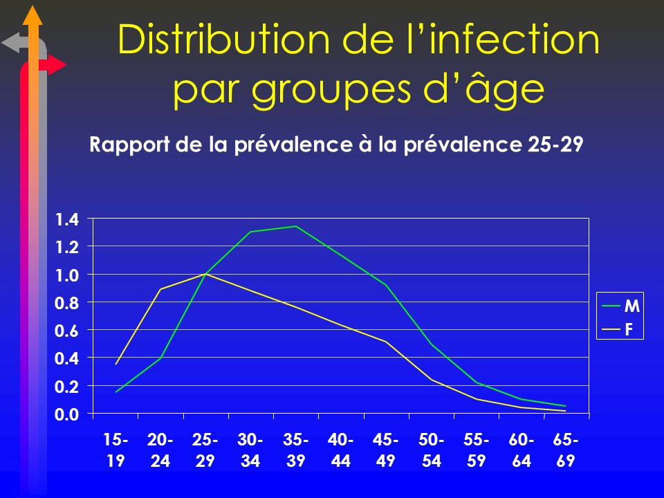 Distribution de l'infection par groupes d'âge