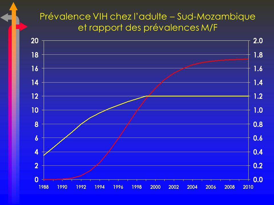 Prévalence VIH chez l'adulte – Sud-Mozambique et rapport des prévalences M/F
