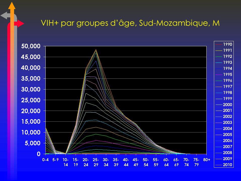VIH+ par groupes d'âge, Sud-Mozambique, M