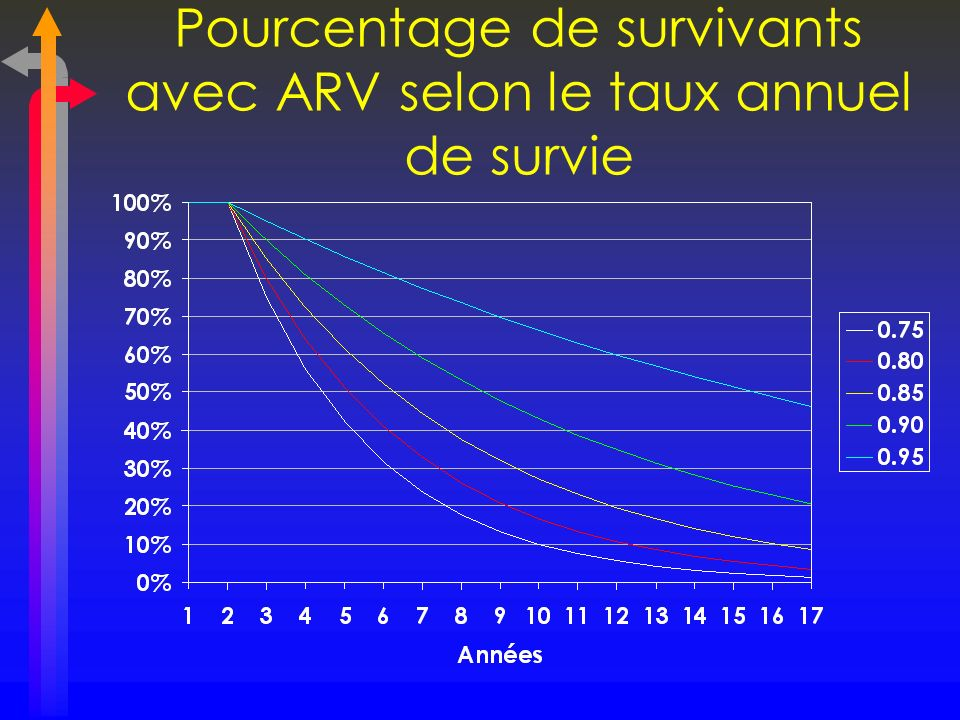 Pourcentage de survivants avec ARV selon le taux annuel de survie