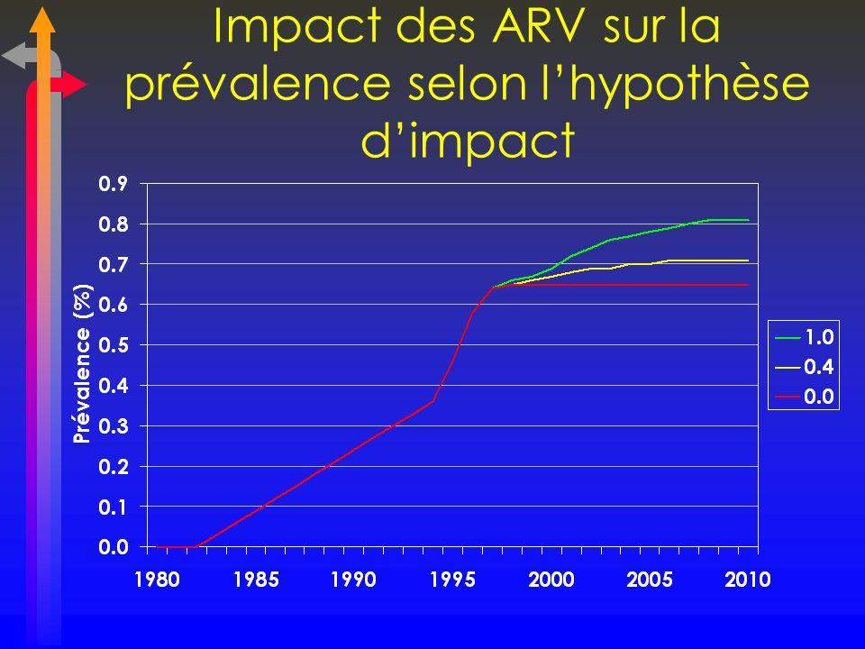 Impact des ARV sur la prévalence selon l'hypothèse d'impact