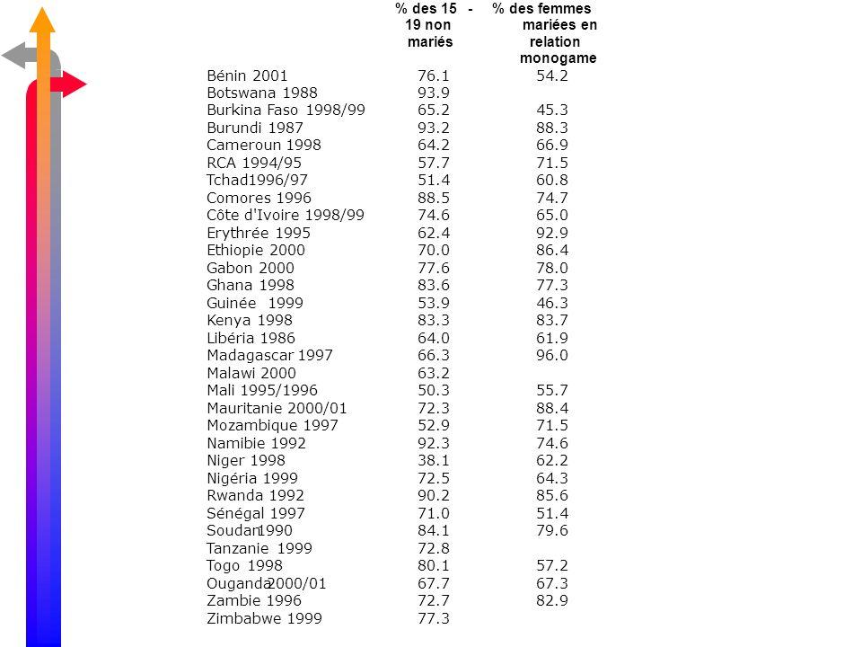 % des 15 - 19 non. mariés. % des femmes. mariées en. relation. monogame. Bénin. 2001. 76.1.