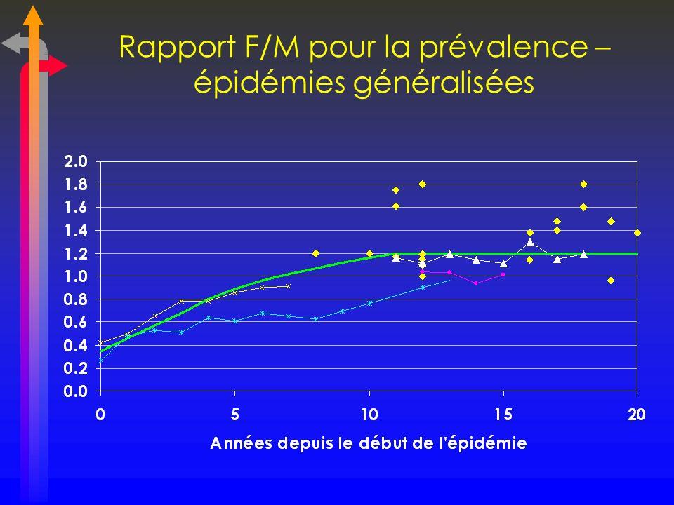 Rapport F/M pour la prévalence – épidémies généralisées