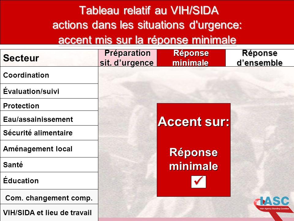 Tableau relatif au VIH/SIDA actions dans les situations d urgence: accent mis sur la réponse minimale