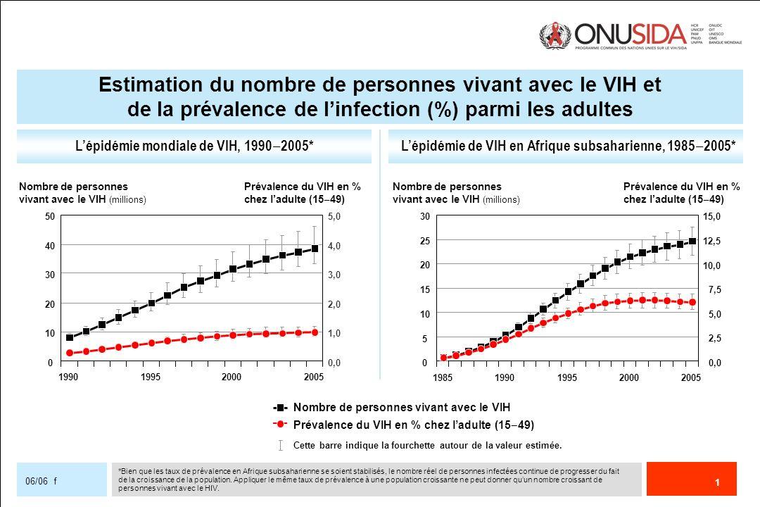 Estimation du nombre de personnes vivant avec le VIH et de la prévalence de l'infection (%) parmi les adultes
