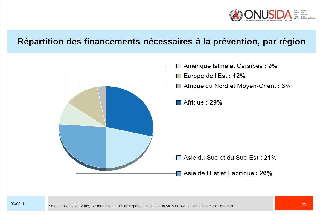 Répartition des financements nécessaires à la prévention, par région