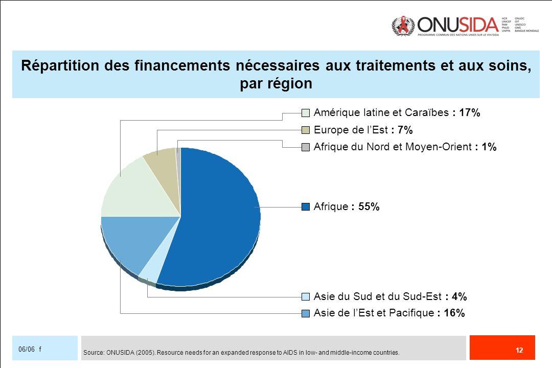 Répartition des financements nécessaires aux traitements et aux soins, par région