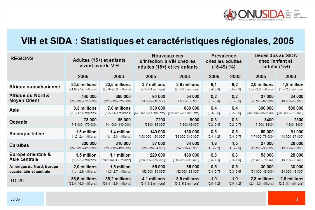 VIH et SIDA : Statistiques et caractéristiques régionales, 2005