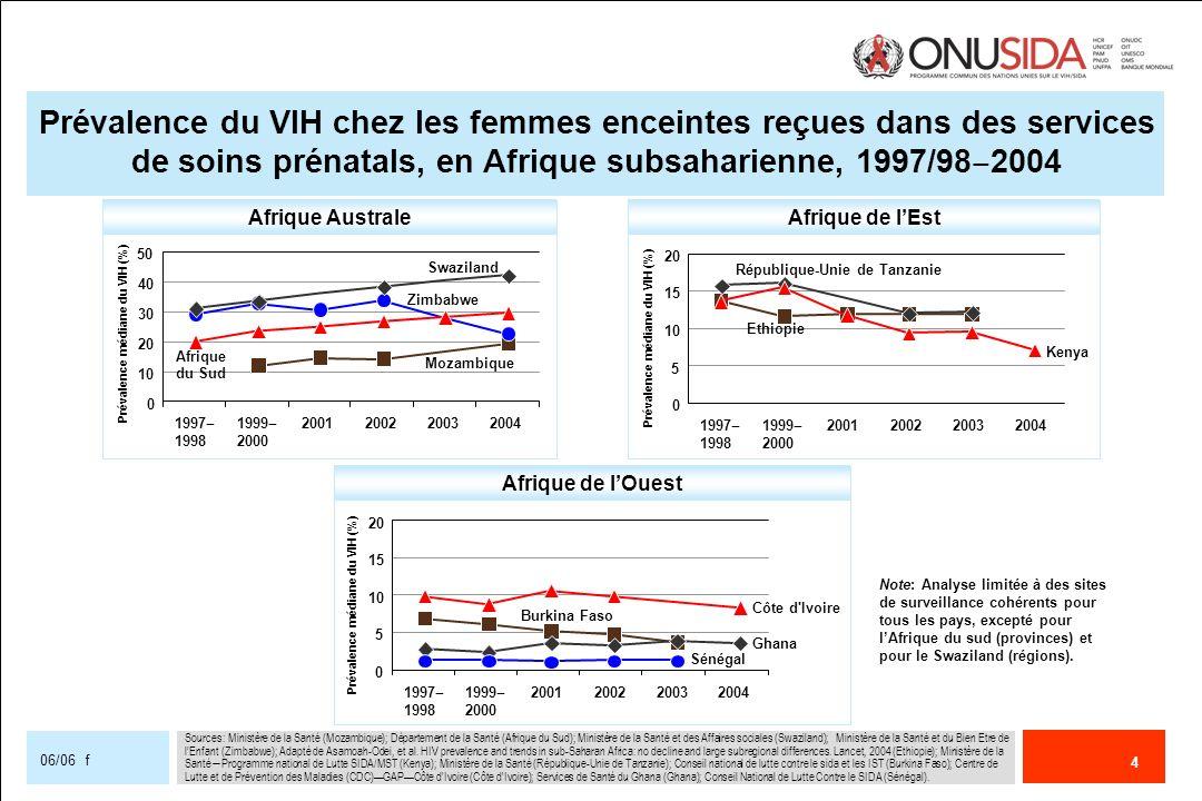 Prévalence du VIH chez les femmes enceintes reçues dans des services de soins prénatals, en Afrique subsaharienne, 1997/98‒2004