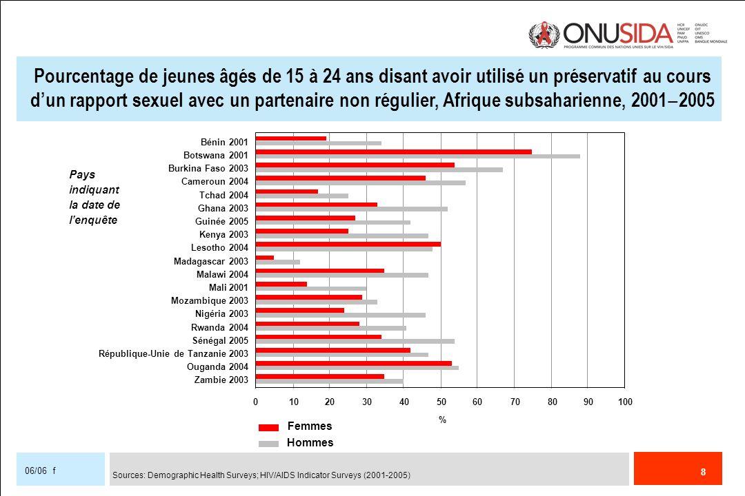 Pourcentage de jeunes âgés de 15 à 24 ans disant avoir utilisé un préservatif au cours d'un rapport sexuel avec un partenaire non régulier, Afrique subsaharienne, 2001‒2005